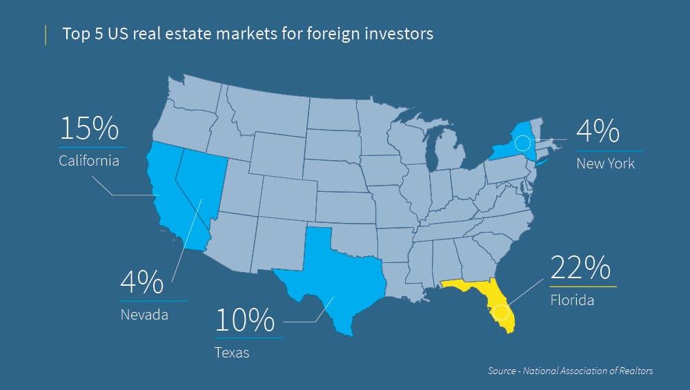 top 5 etats americains pour un investissement immobilier