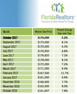 acheter un condominium à Orlando