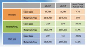 prox median immobilier en floride en 2017