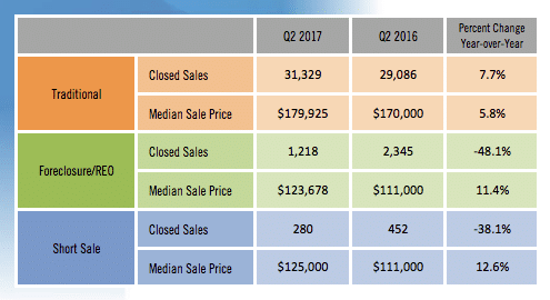 prix median immobilier en floride en 2017