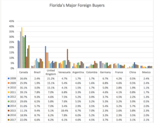 principales zones ciblees par les acheteurs étrangers en Floride