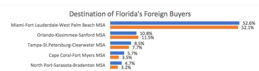 investir a l'etranger signifie la floride pour une majorite d'acheteurs