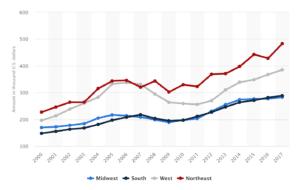 prix medians maisons individuelles usa 2000 a 2017