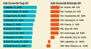 Top 10 de la croissance de l'emploi selon forbes en 2017.