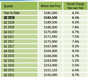 tableau comparatif des prix medians des condos en floride de 2015 à 2018 par trimestre