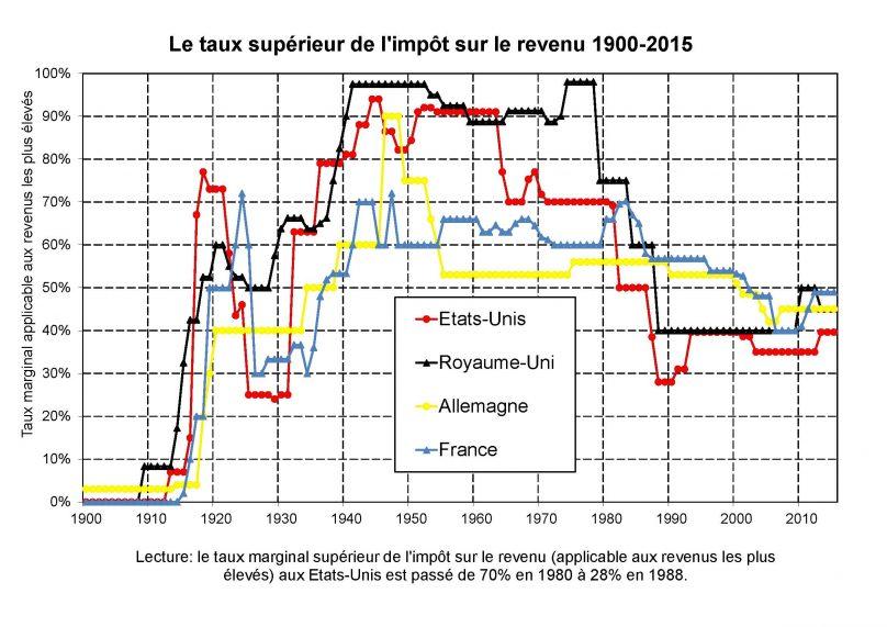 comparaison impots sur le revenu france usa uk