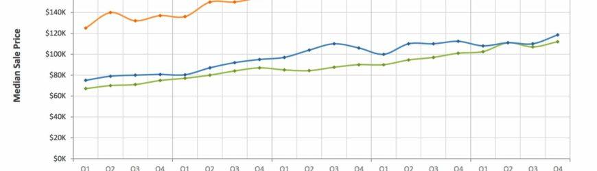 prix medians immobilier en floride 2015 a 2018