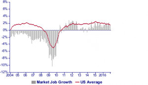 courbe de croissance des emplois dans le comte de detroit en 2016