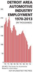 courbe de l'emploi dans l'automobile à détroit USA