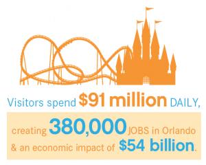 Disney à un impact énorme sur l'économie d'Orlando