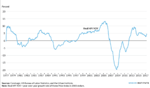 découvrez l'évolution des prix de l'immobilier en Floride