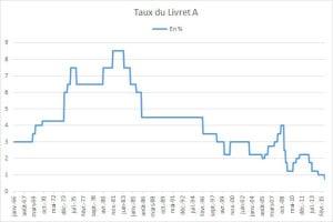 évolution du taux d'intérêt du Livret A en France depuis 1966