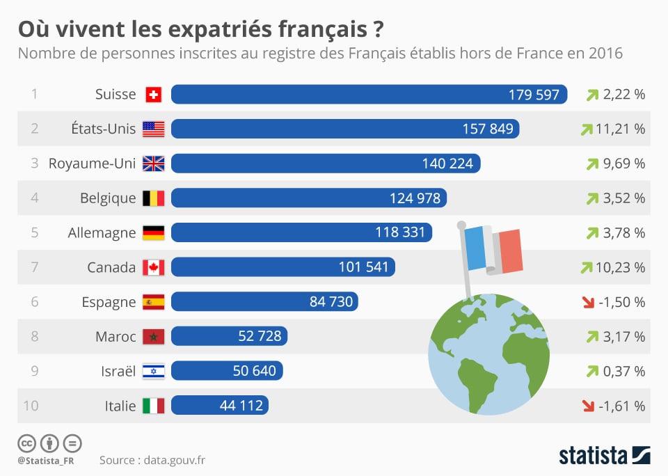 Découvrez où vivent les expatriés Français dans le monde
