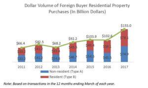 volume d'investissements immobiliers en dollar réalisé par des acheteurs etrangers aux USA