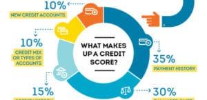 découvrez comment l'historique de crédit est calculé aux USA