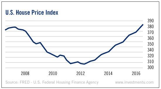 indice des prix de l'immobilier aux usa de 2010 a2016