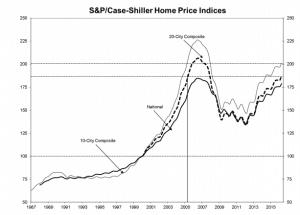 indice case shiller 2016