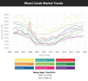 prix immobilier miami de 2005 à 2016