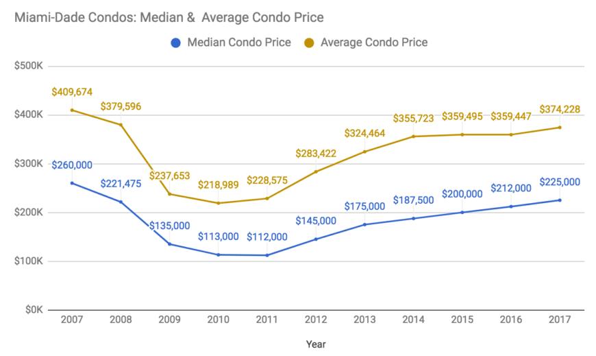 comparatif du prix médian et du prix moyen dans le conté de Miami Dade de 2007 à 2017