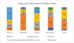 les 5 etats privilégiés par les étrangers pour un investissement immobilier aux usa