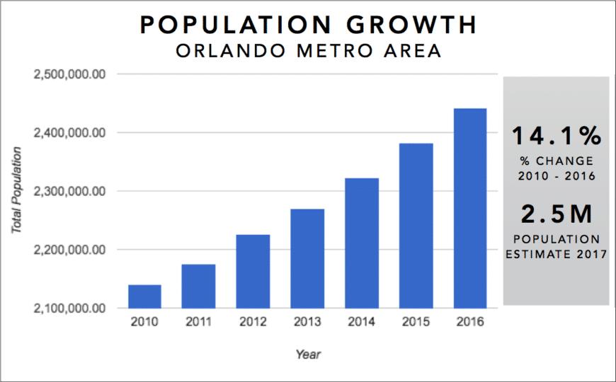 croissance de la population d'Orlando (Floride) entre 2010 et 2016