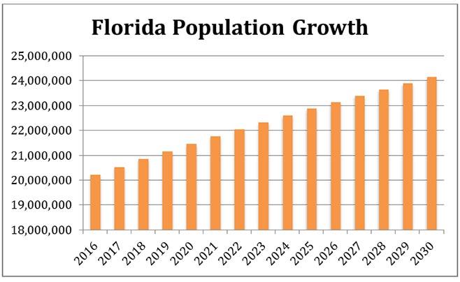 projections croissance de la population en Floride