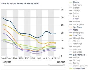 prix à la location des biens immobiliers dans les principales villes des usa