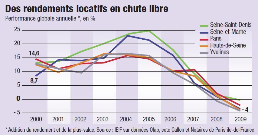 un graphique représentant les rendements locatifs en chute libre en France depuis 2000
