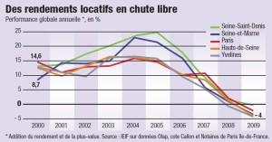 rendements locatifs en Ile de France