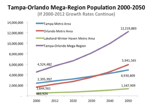 croissance de la population orlando tampa Floride 2000-2050