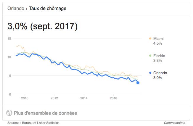 taux de chomage orlando miami et floride fin 2017
